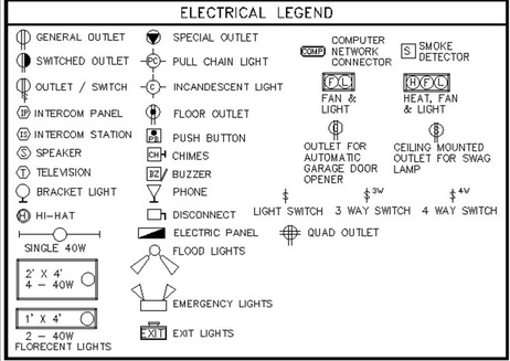 drafting ii(architecture) Electrical Plan for a House unit 203 05 electrical plan symbols review 1 1 2
