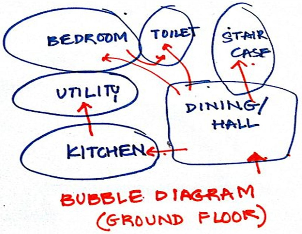 Drafting iiarchitecture picture bubble diagrams ccuart Images